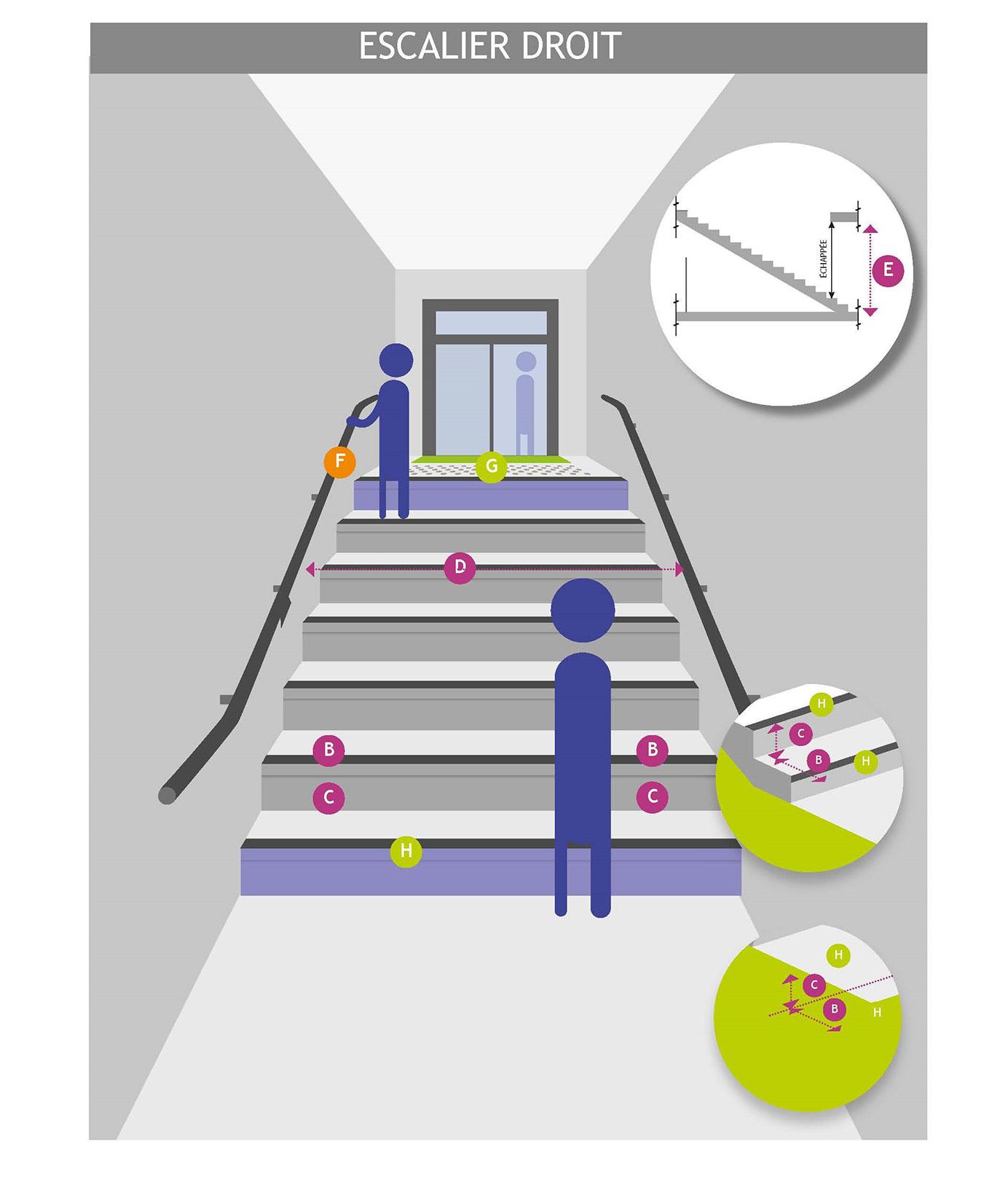 PBM Groupe Produit Batiment Escalier droits